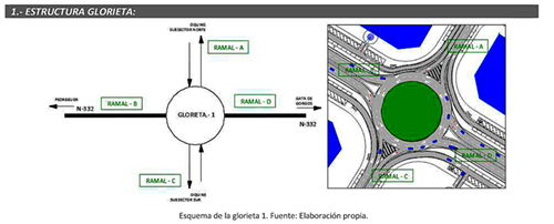 Mobilitat sostenible, transit